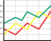 Ilustracija grafikona z zeleno, rumeno in rdečo črto.